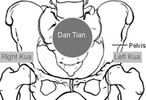 Střed těla – taoistická vize energie a dechu